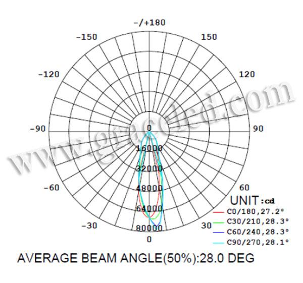 IP65 500W COB LED Highbay light Fixture_Grace LED Lighting
